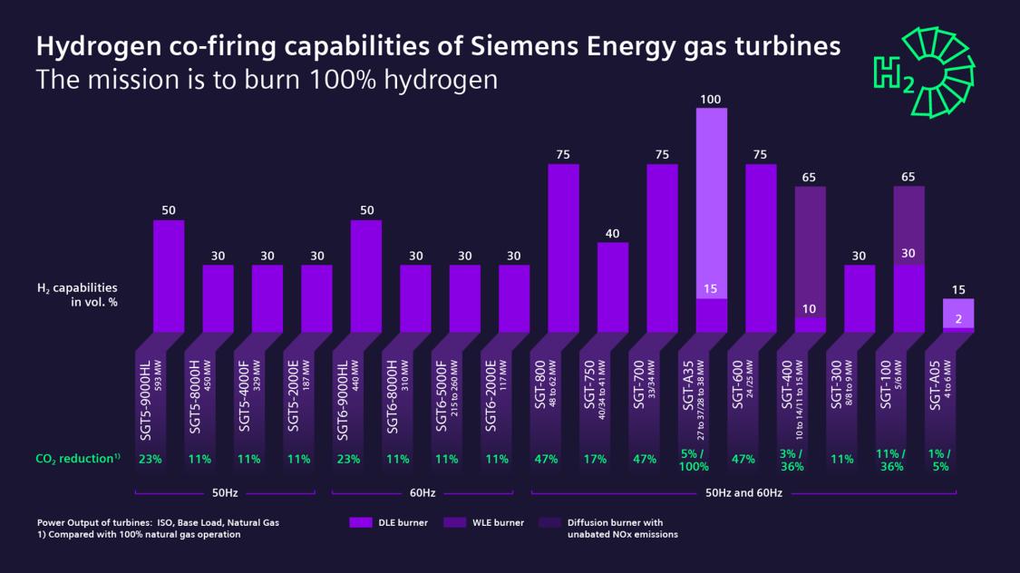 co-firing capabilities of siemens gas turbines