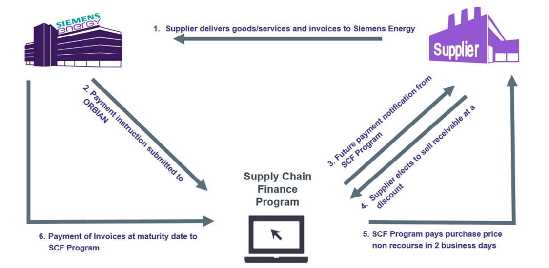 Supply Chain Finance Program