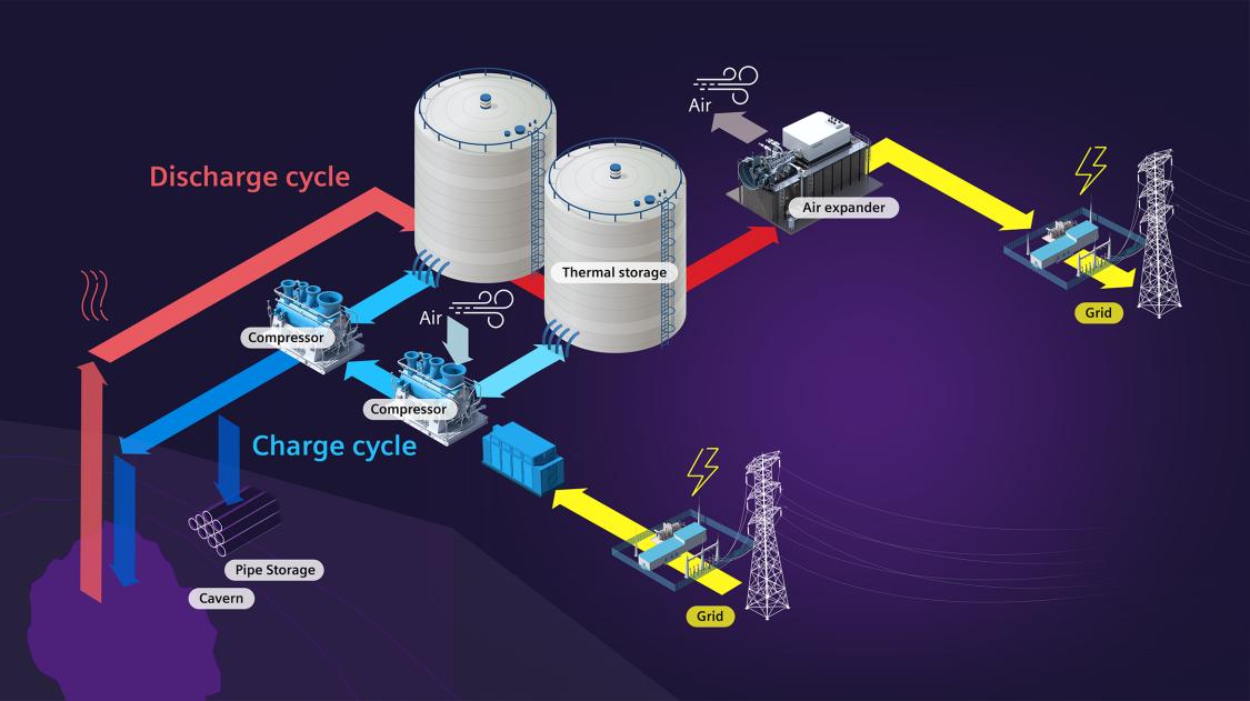 a-CAES emissionfree compressed air energy storage