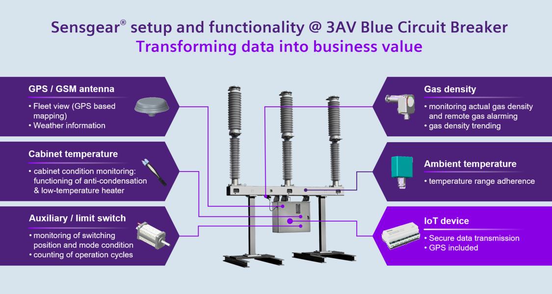 Senagear setup and functionality of 3AV Blue Circuit Breaker
