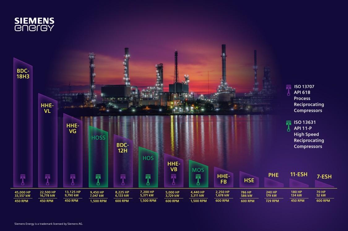 Reciprocating compressors infographic