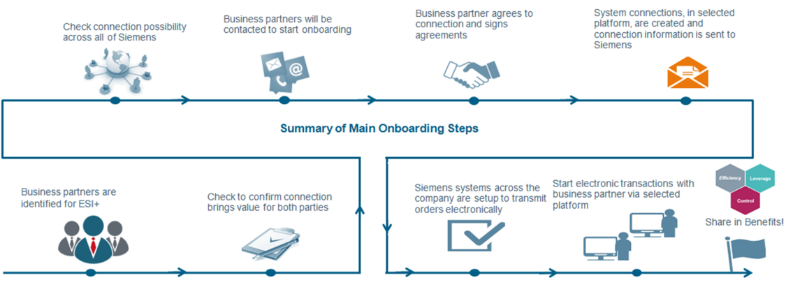 Summary of Main Onboarding Steps - EDI+