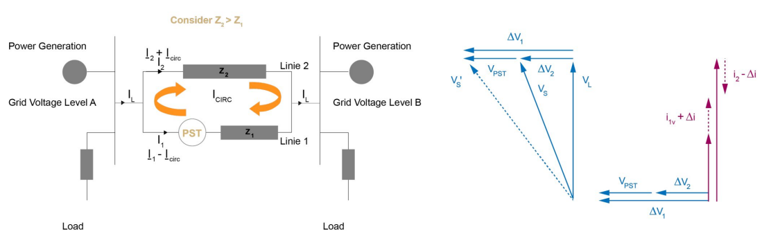 """How does a phase shifter control the power flow? The phase shifter works like an additional voltage source. This additional voltage source, perpendicular to the phase voltage, generates a """"circulating"""" current – increasing (i1) and decreasing (i2)."""