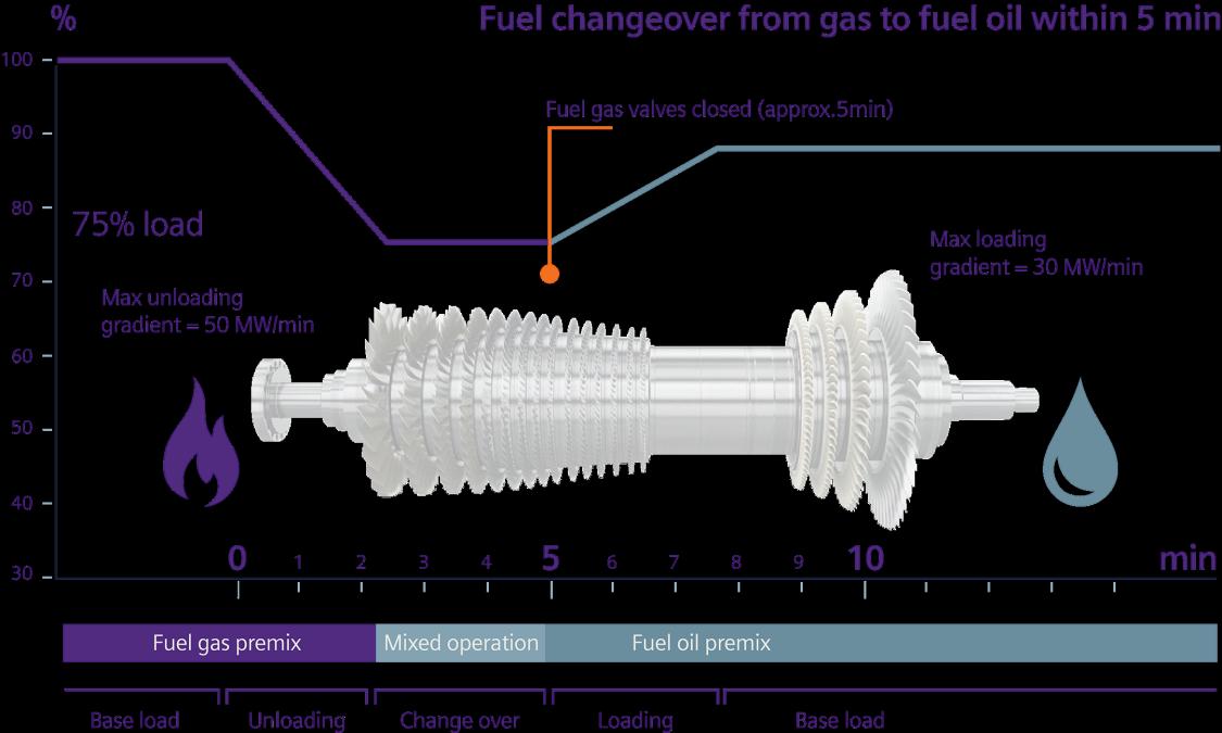 fuelchangeover-graphic-sgt-4000f