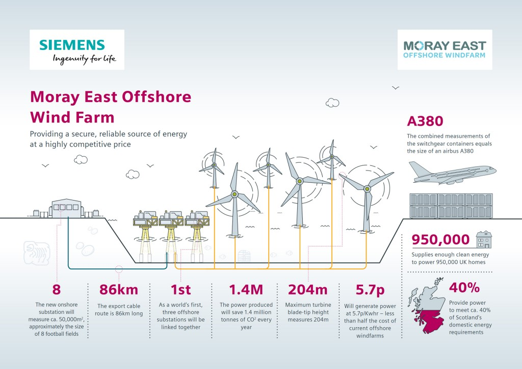 A first of its kind: grid connection for the Moray East Offshore Windfarm project