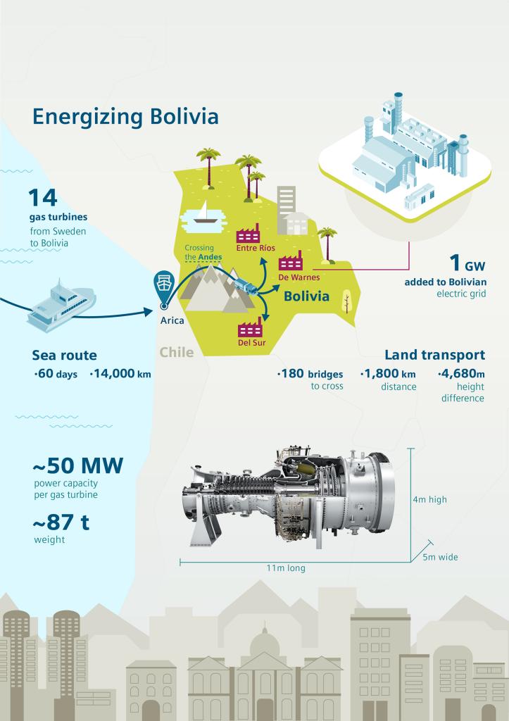 Infographic: Energizing Bolivia