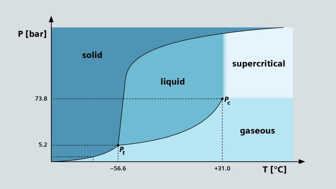 Carbon dioxide phase diagram