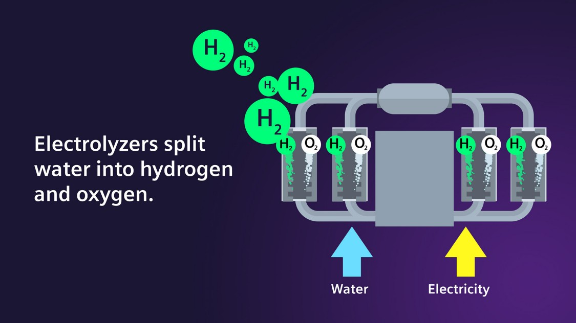 How the electrolyzer splits water into hydrogen and oxygen