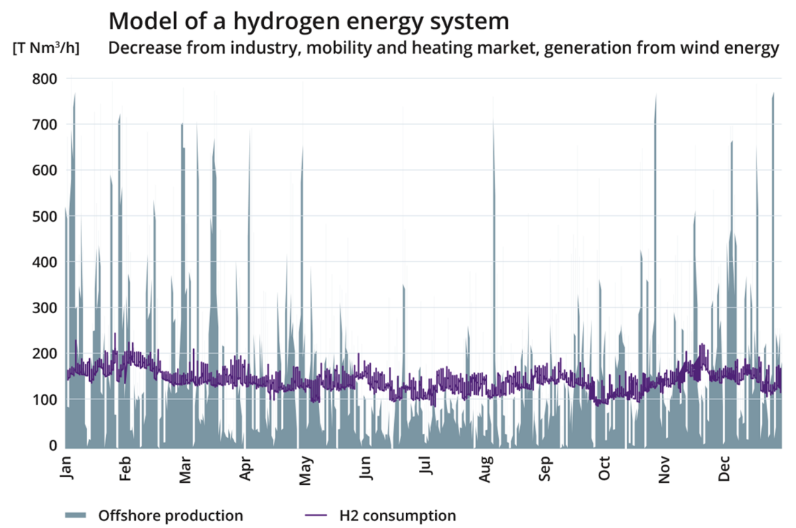 Model of green hydrogen energy system showing demand from industry, mobility, and heating.