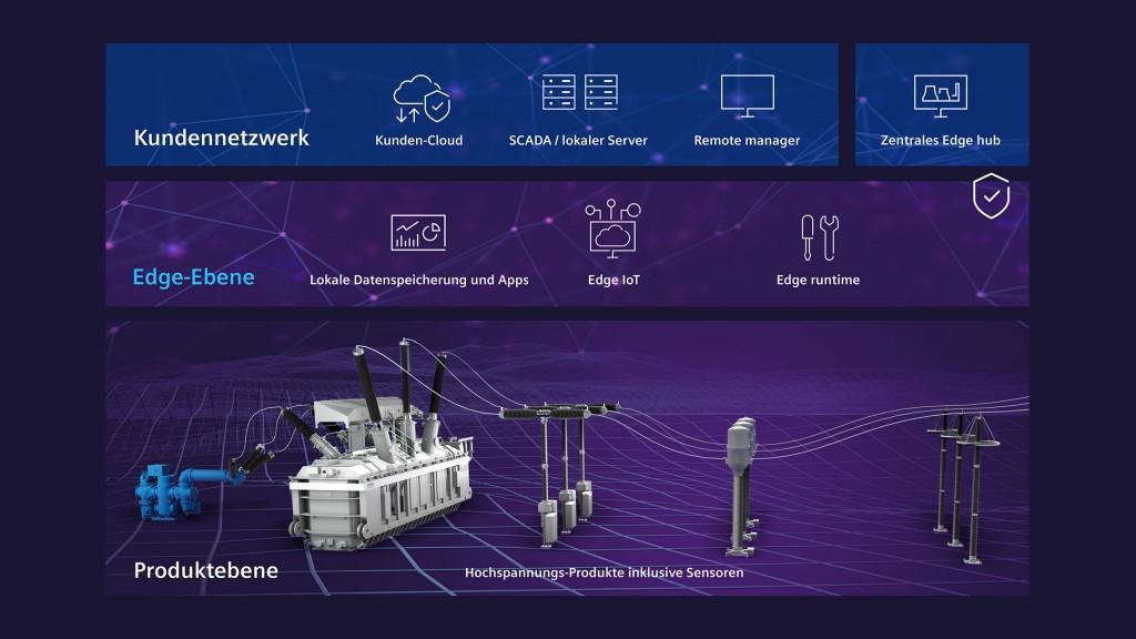 Infografik: Siemens Energy - Edge Produkte