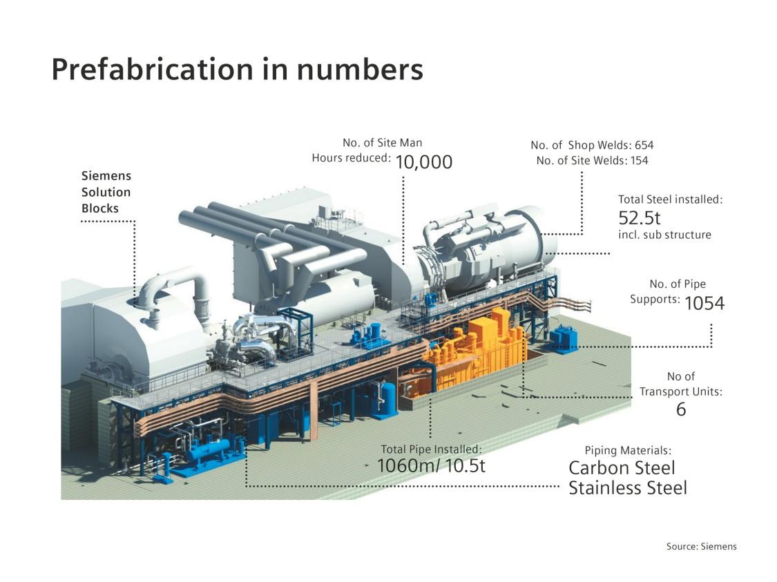 Prefabrication graphic