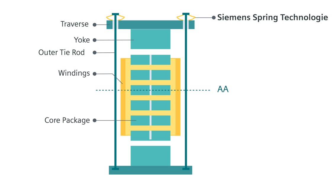 illustration of the outer clamping of the Siemens reactors