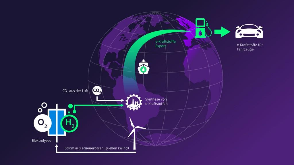Haru Oni Projekt in Chile, Infografik