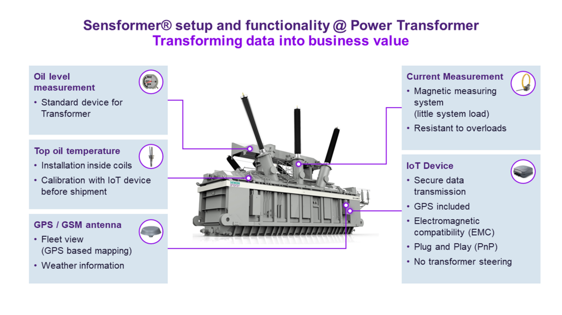 Sensformer Setup and functionality Power transformer