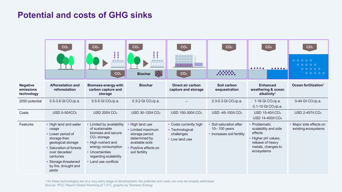 Overview of negative emissions technologies