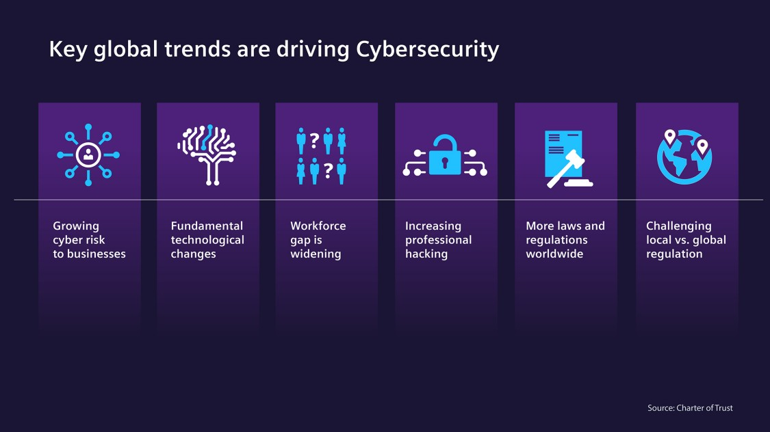key global trends are driving cybersecurity