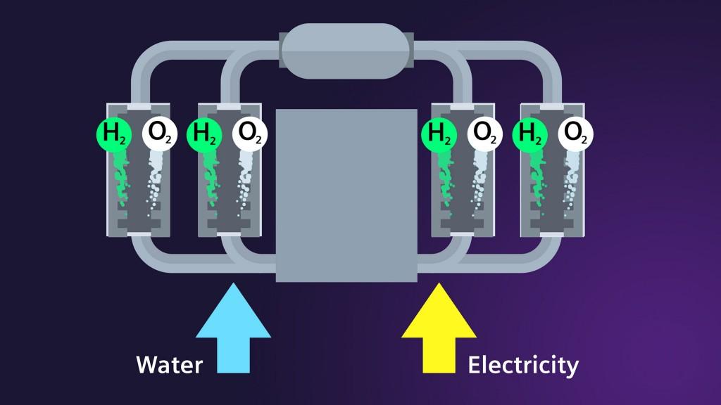 Electrolyzer PEM Principle