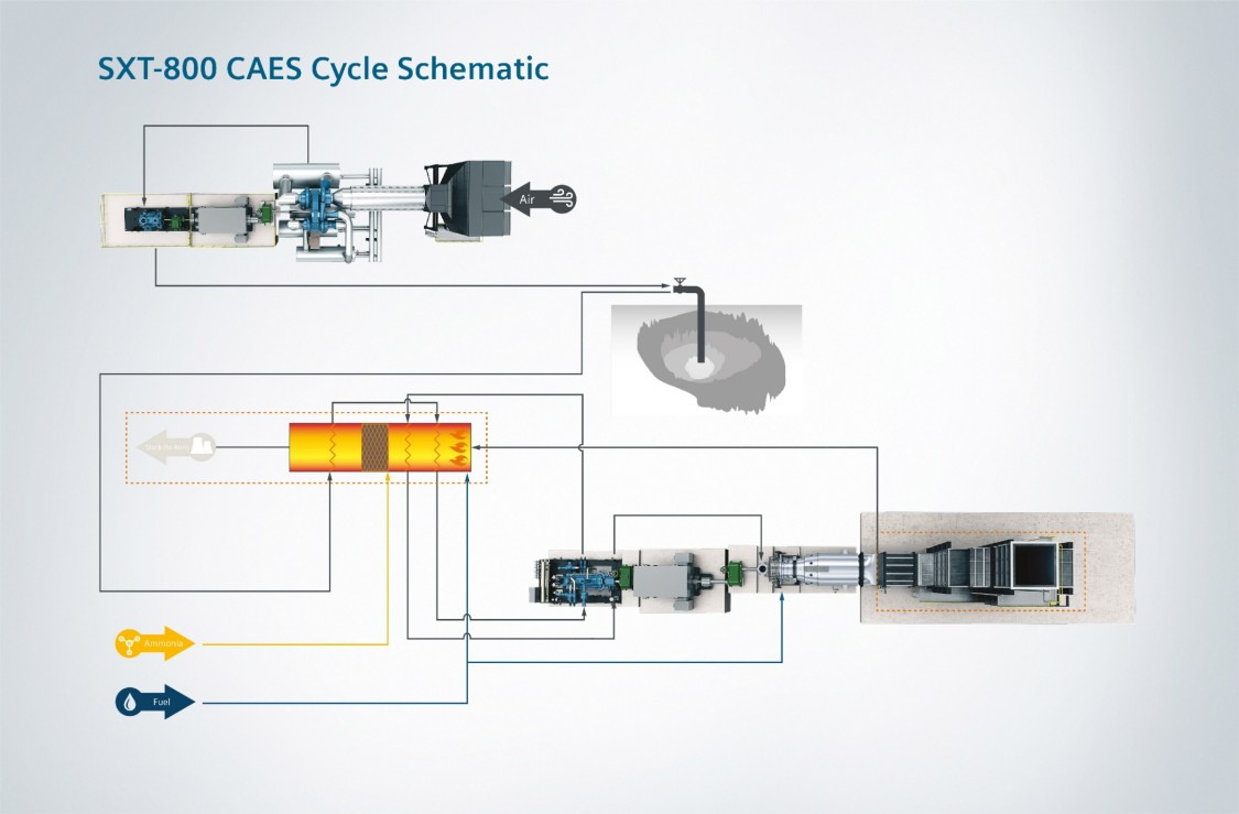SXT-800 CAES Cycle Schematic