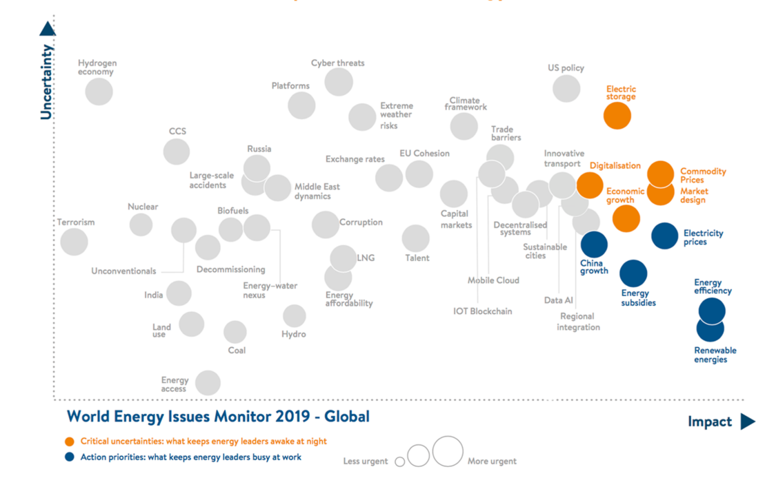 Scatter chart plotting the most common uncertainties and priorities of energy leaders
