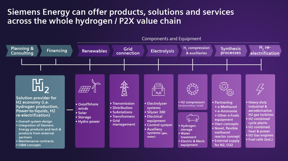 Hydrogen / P2X Products, Solutions and Services