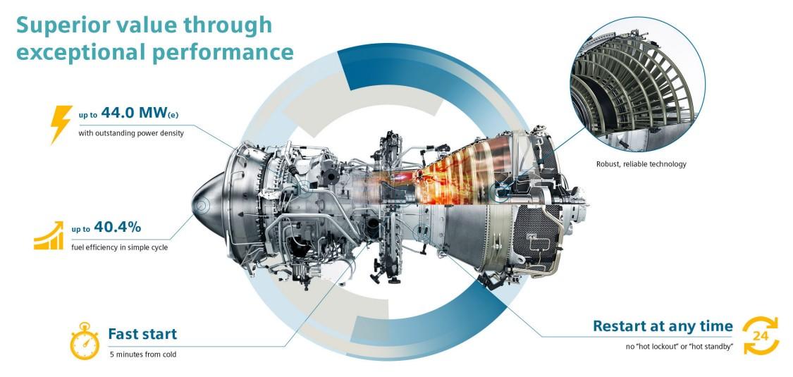 SGT-A45 mobile gas turbine