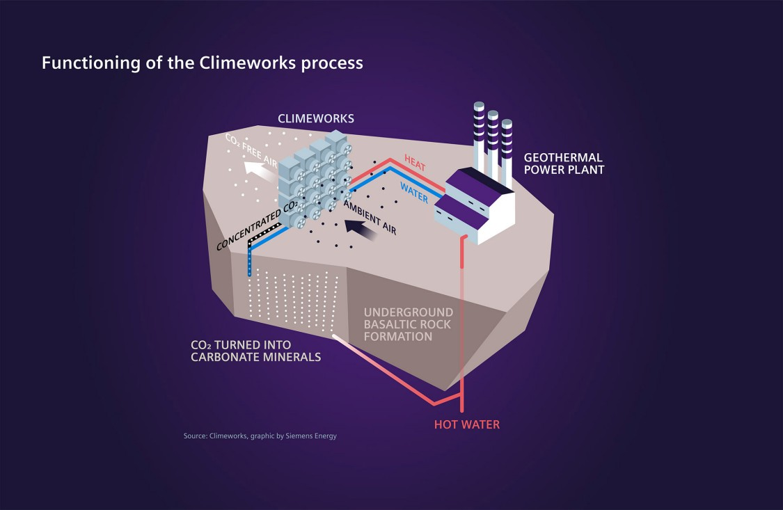 functioning of the climework process