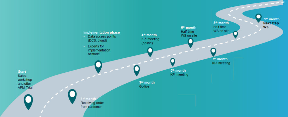 APM Trial timeline