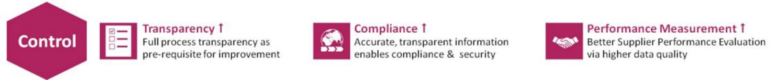 Control: Transparency, Compliance, Performance Measurement