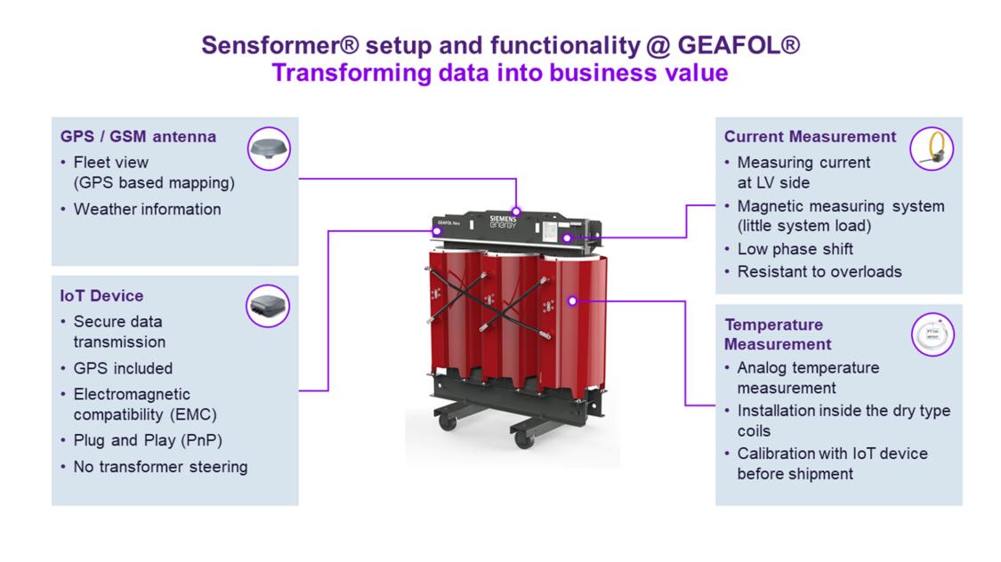 Setup and functionality Sensformer GEAFOL