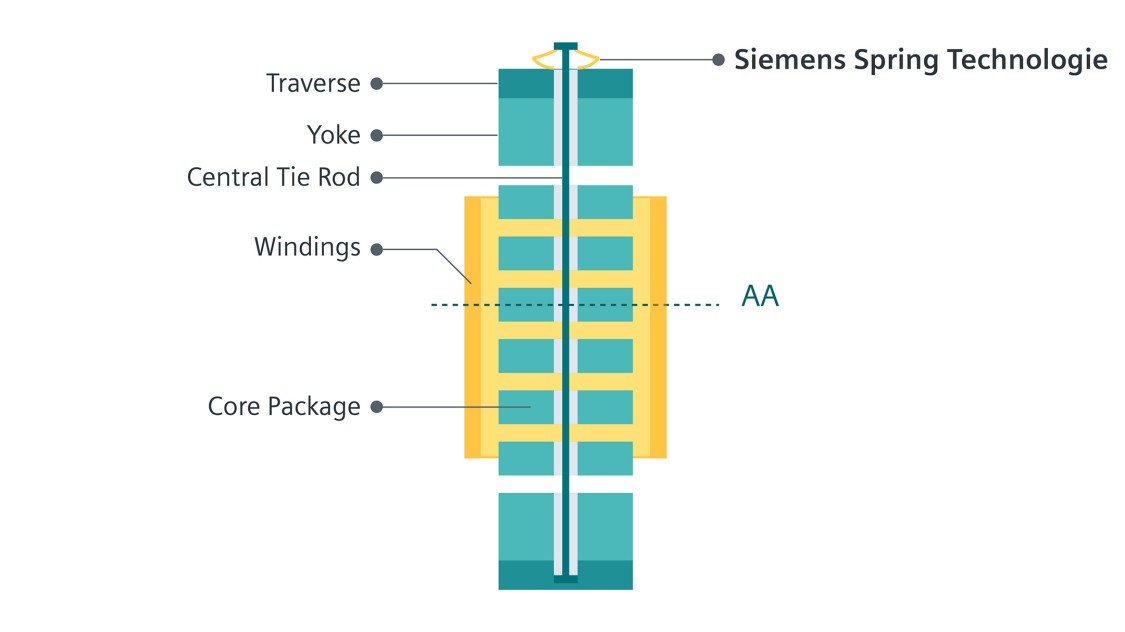 illustration of the inner clamping of the Siemens reactors