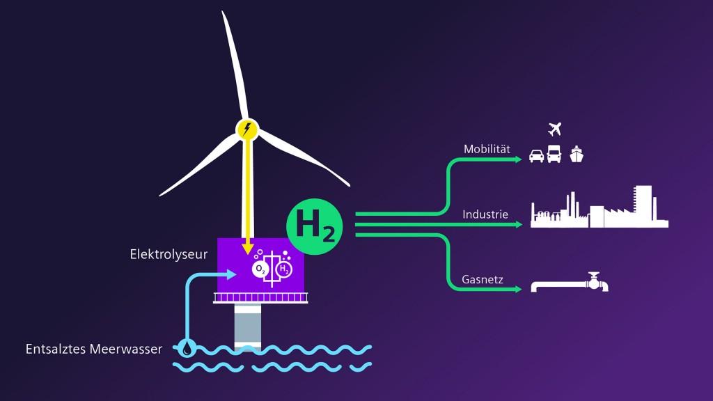 Schematische Darstellung der Offshore Elektrolyse