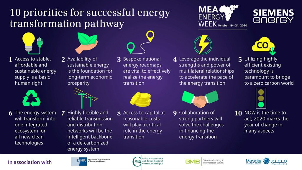10 priorities for successful energy transformation pathway