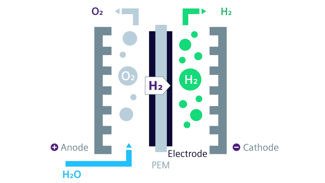 PEM Electrolysis