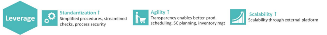Leverage:  Standardization , Agility, Scalability