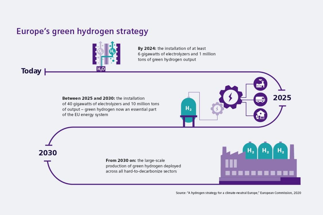 Europe's green hydrogen strategy
