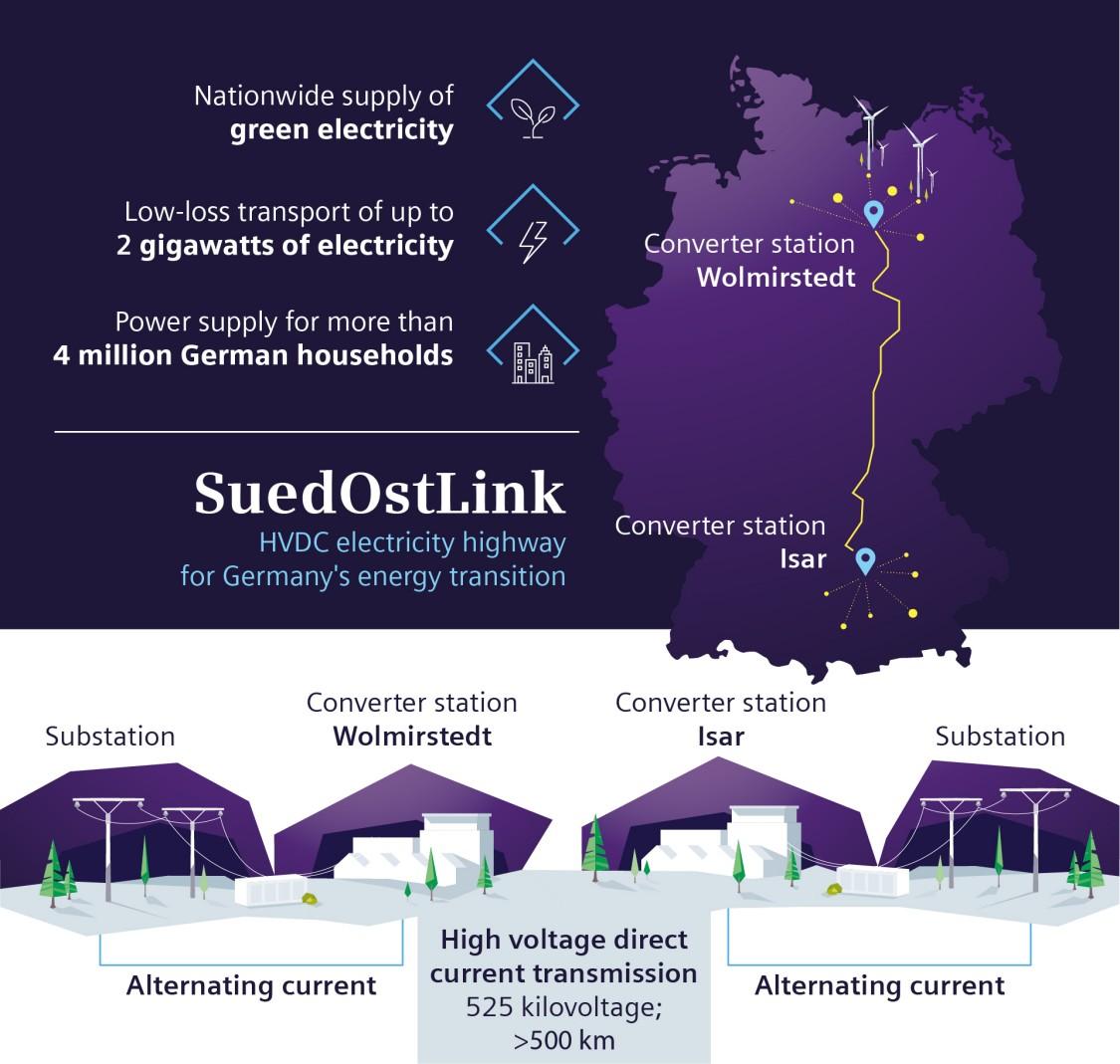 SuedOstLink Energy Highway