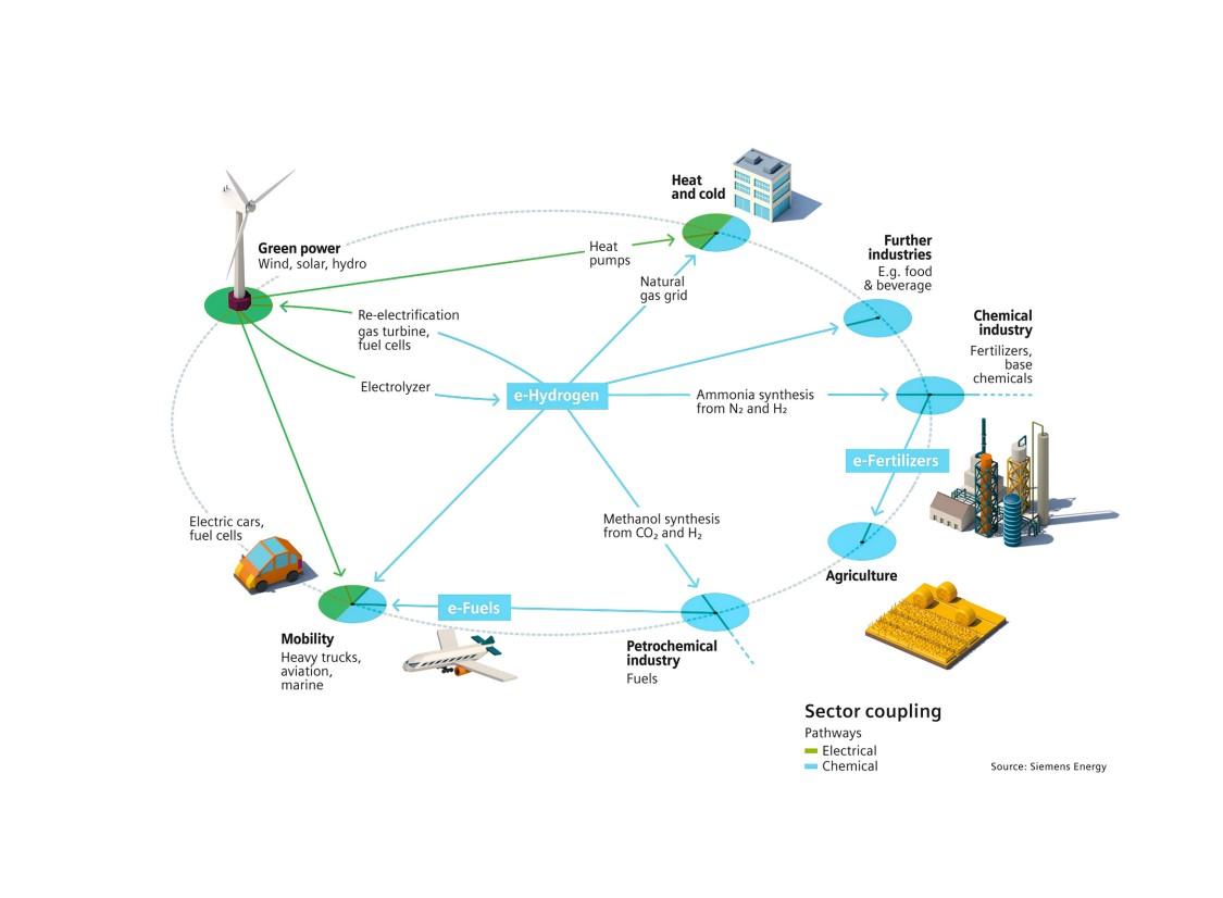power-to-x pathways