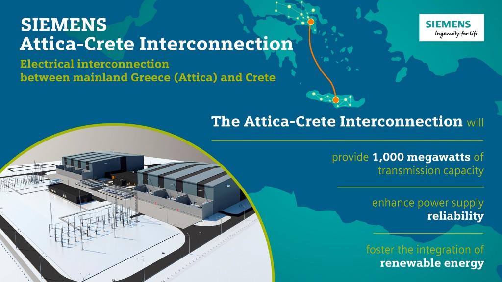 Infographic: Crete-Attica Interconnection