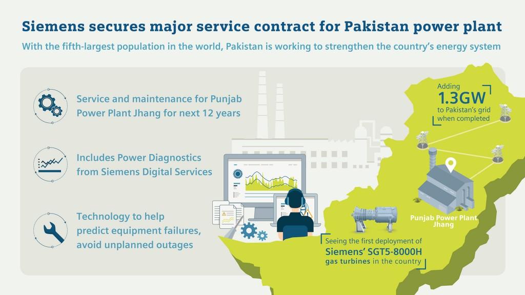 Siemens secures major service contract for Pakistan power plant