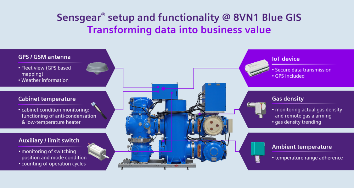 Senagear setup and functionality of 8VN1 blue GIS