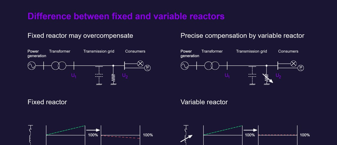 Difference between fixed and variable reactors