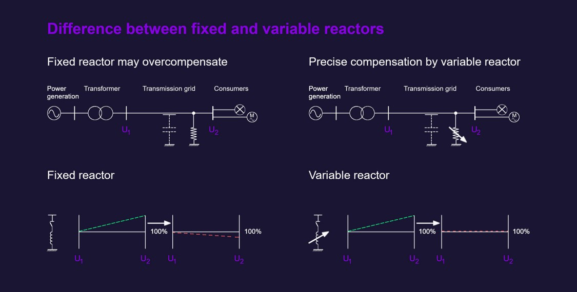 Graphic about the difference between fixed and variable reactor