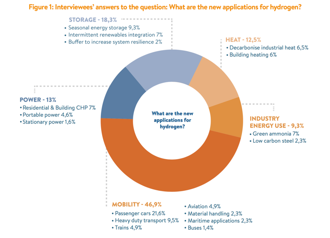 Pie chart showing what applications energy leaders see for power-to-X and hydrogen