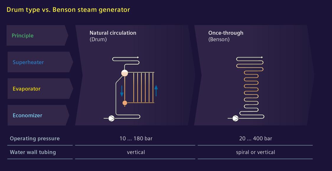 DrumType vs Benson Steam Generator