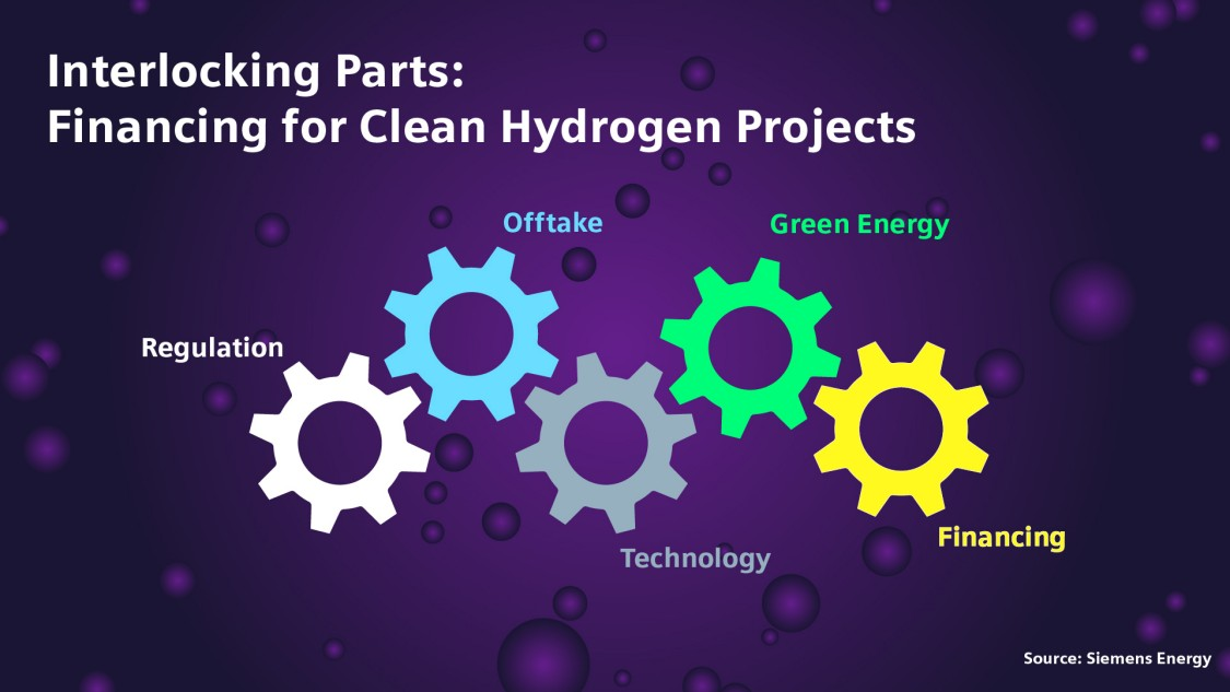 Project finance for green hydrogen projects